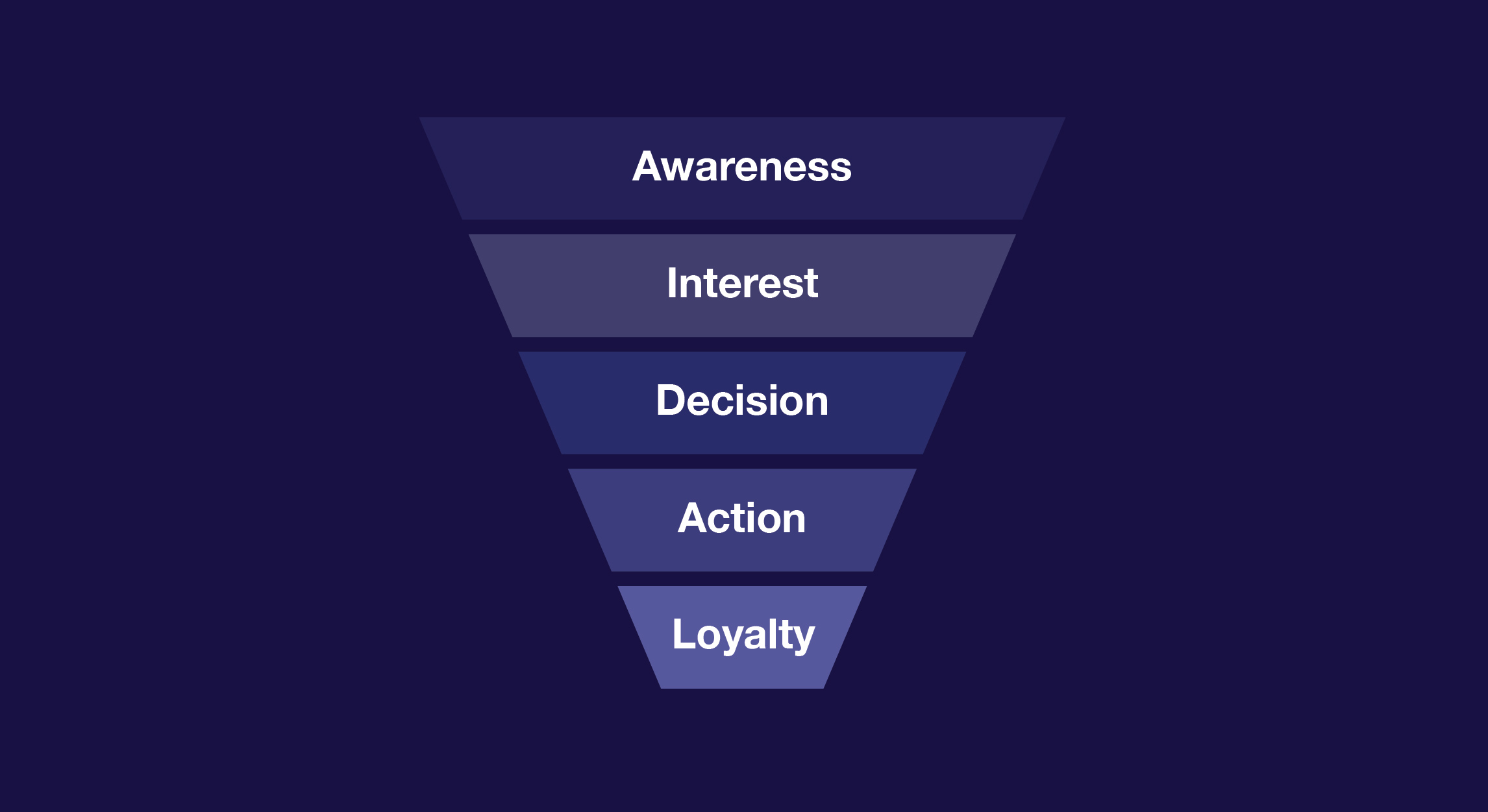 Illustration of a geofencing sales funnel in online marketing