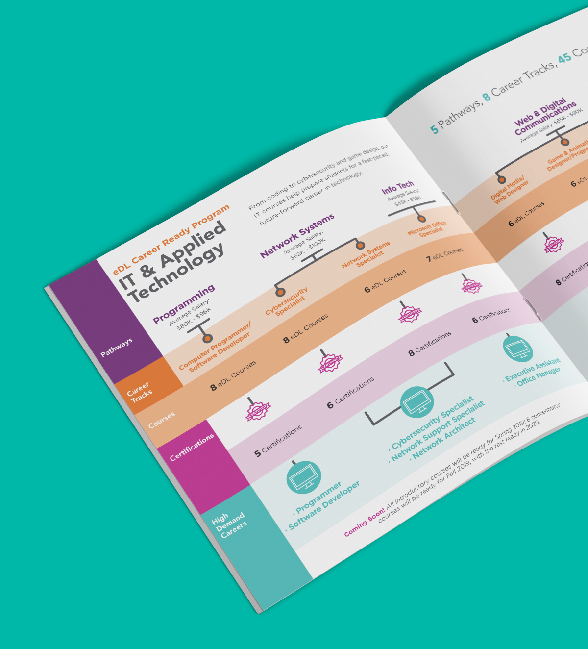 E-dynamic Learning Graphic Design Booklet on a teal background